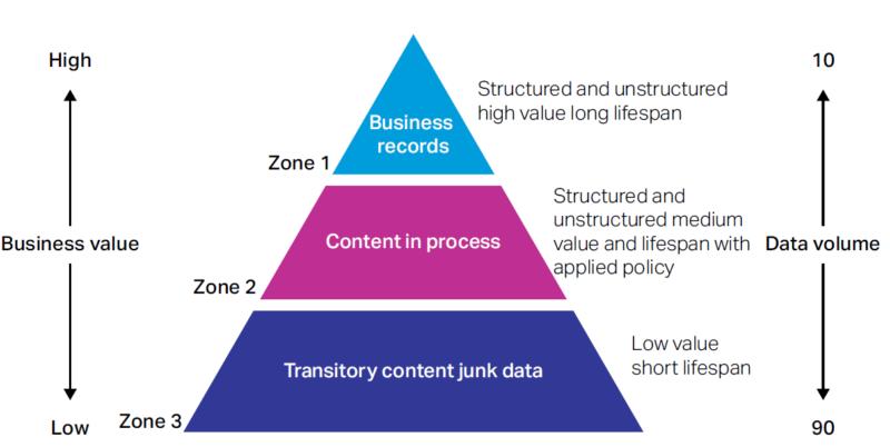 Three zones for managing content